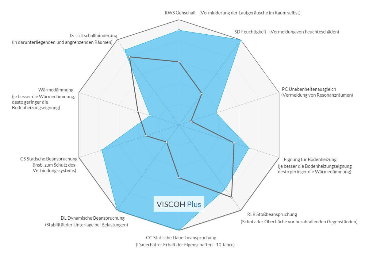 Viscoh Plus Diagramm